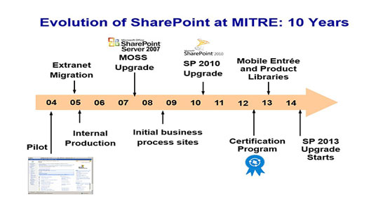 10 Years of SharePoint: Growth and Evolution of a Collaborative Platform