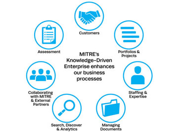 MITRE's Knowledge Driven Enterprise Strategy: Syncing People, Processes, and Tools for Enhanced Business Outcomes