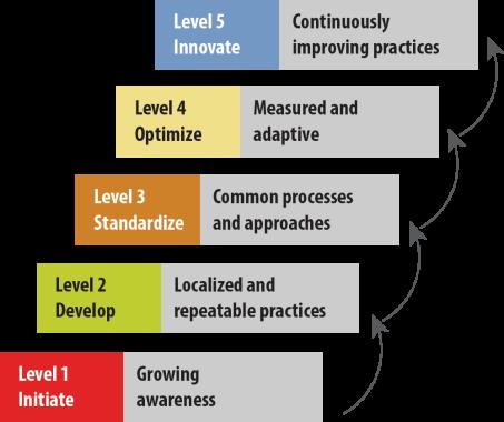 chart-levels