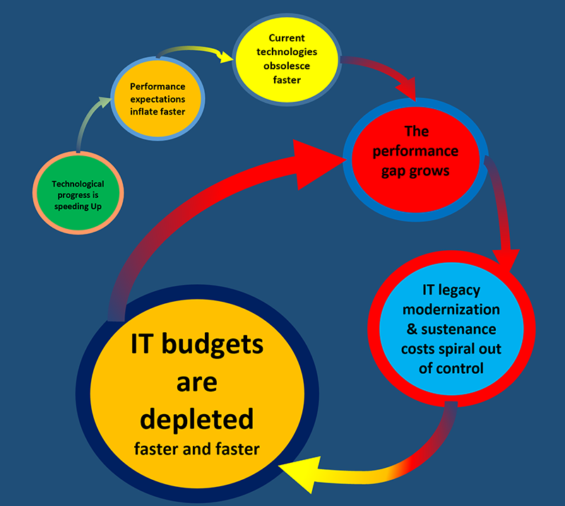 Figure 1: IT Modernization as a Vicious Cycle
