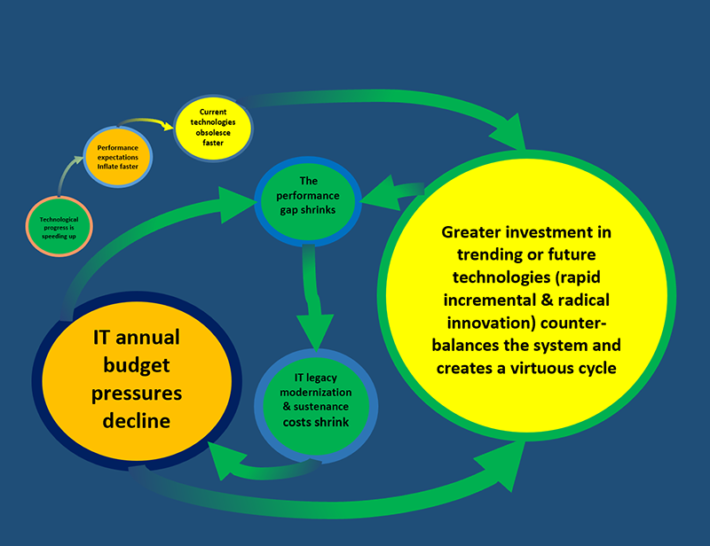 Figure 2: Achieving Virtuosity by Weighting the Future Heavily