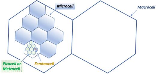 Figure 1 –Micro, Pico, Metro, Femto, and Macro Cells
